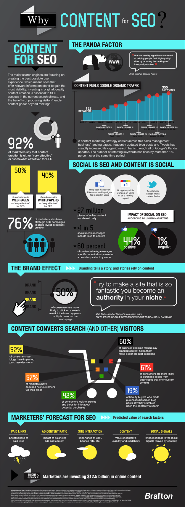 Blog_Content_Drives_SEO_Rankings_Converts_Search_Drives_Social_Media_Marketing_AIS_Media_Atlanta_MED